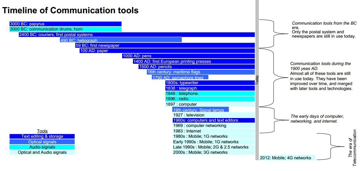 Timeline_of_communication_tools,_2014_update